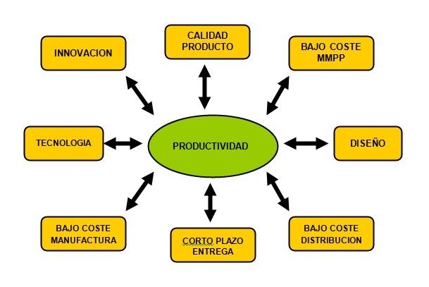 Mejora la productividad en entornos industriales