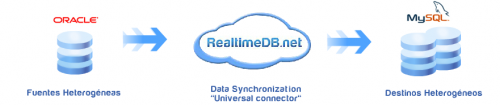 RealtimeDB, la plataforma de respaldo de bases de datos en tiempo real
